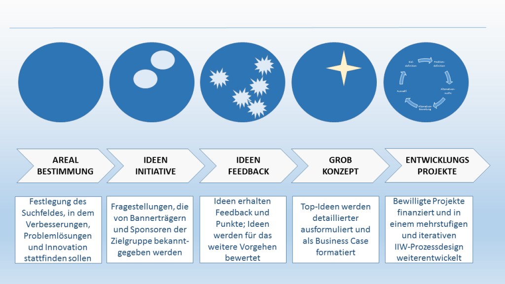 IIW Ideen und Innovationsmanagement